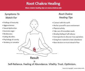root-chakra-healing-chart